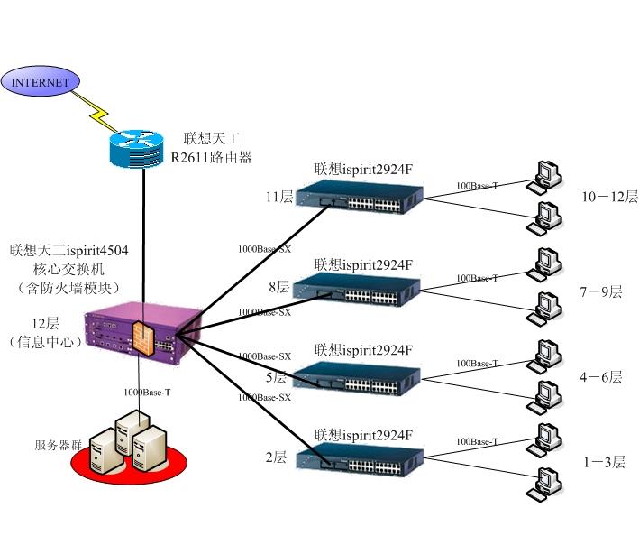网络交换机和办公室接线图